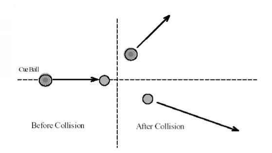 Collision Scattering