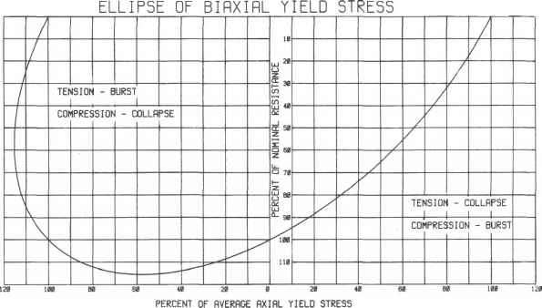 Axial Stress Percent Yield Stress
