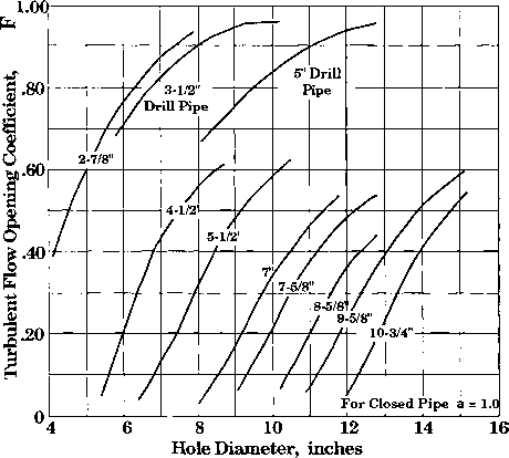Oil Well Drilling Hole Sizes
