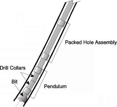 Pendulum Assembly Drilling