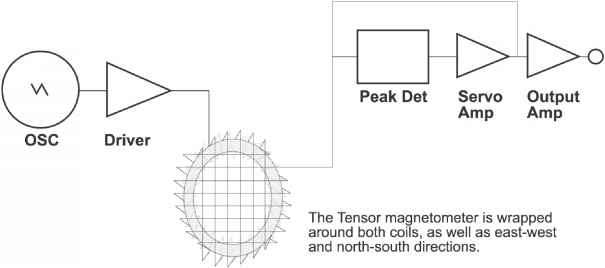 Magnetometre Amplification