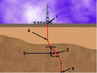 Well Drilling Trajectory