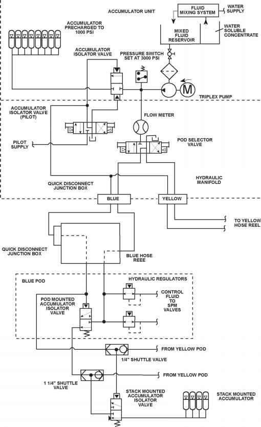Bop Control System Schematic