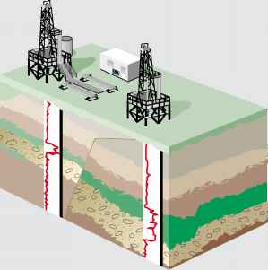 Oil Drilling Problems