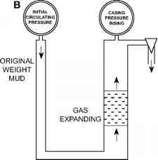 Driller Method Well Control