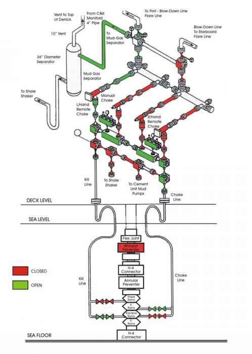 Diverter Procedure While Drilling Fixed Well Control