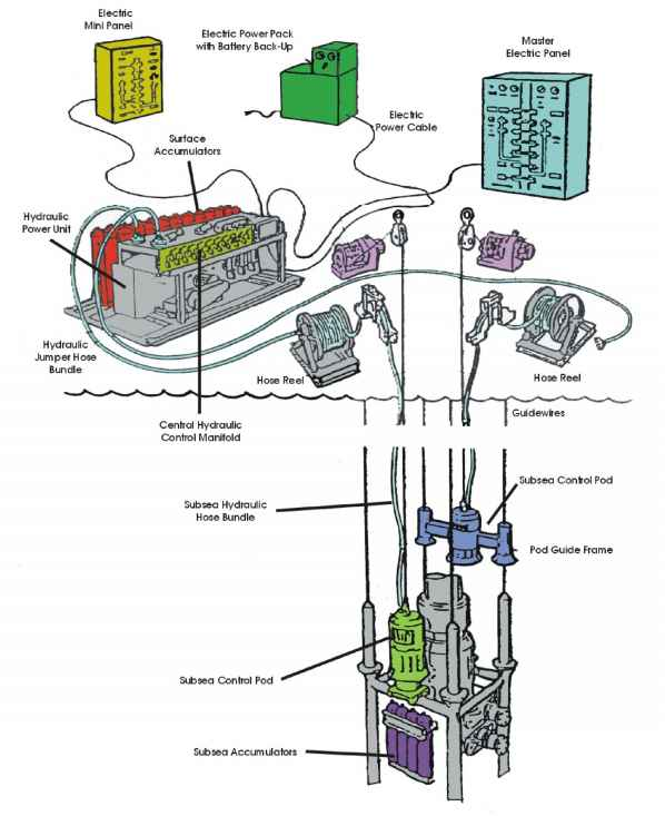 Wiring Schematic furthermore Well Design And Construction I 14517067 as well 4 6 Sudden Pressure Relay furthermore Oil well likewise Projects. on oil pressure schematic